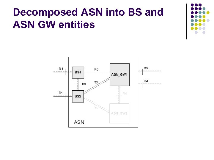 Decomposed ASN into BS and ASN GW entities