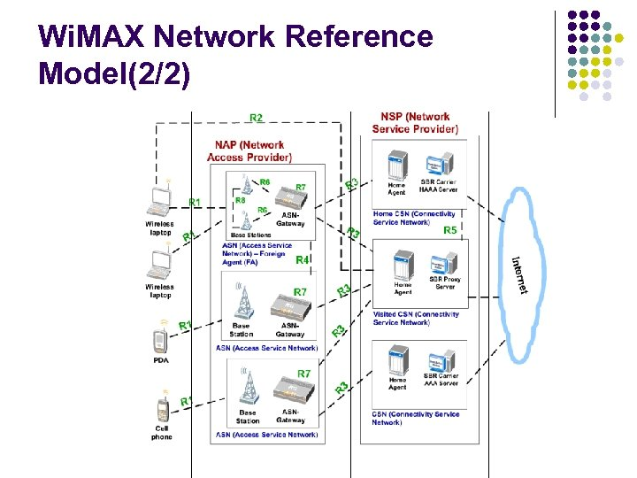 Wi. MAX Network Reference Model(2/2)