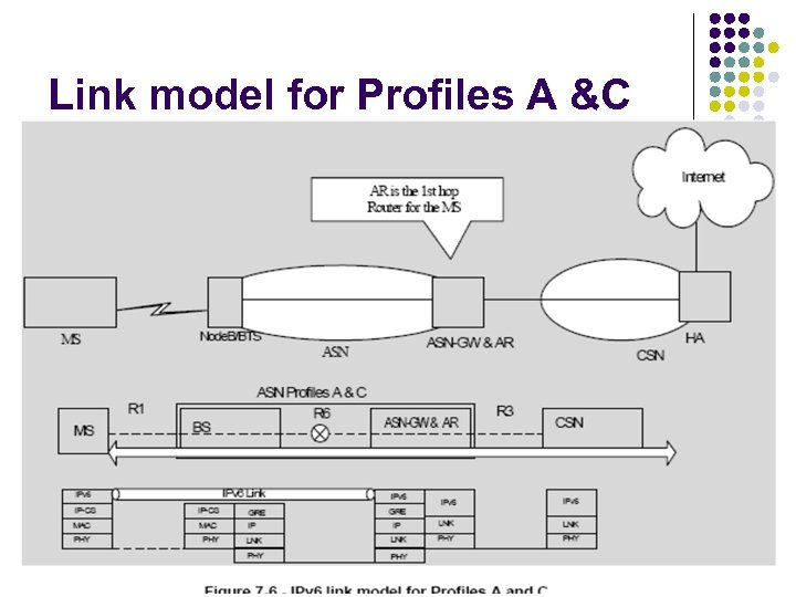 Link model for Profiles A &C