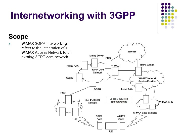 Internetworking with 3 GPP Scope l Wi. MAX-3 GPP Interworking refers to the integration