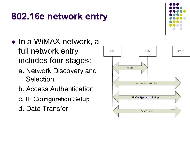 802. 16 e network entry l In a Wi. MAX network, a full network