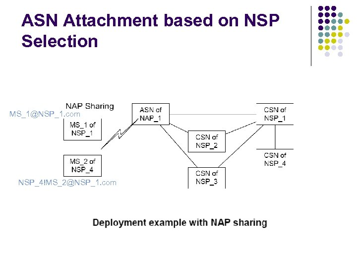 ASN Attachment based on NSP Selection MS_1@NSP_1. com NSP_4!MS_2@NSP_1. com