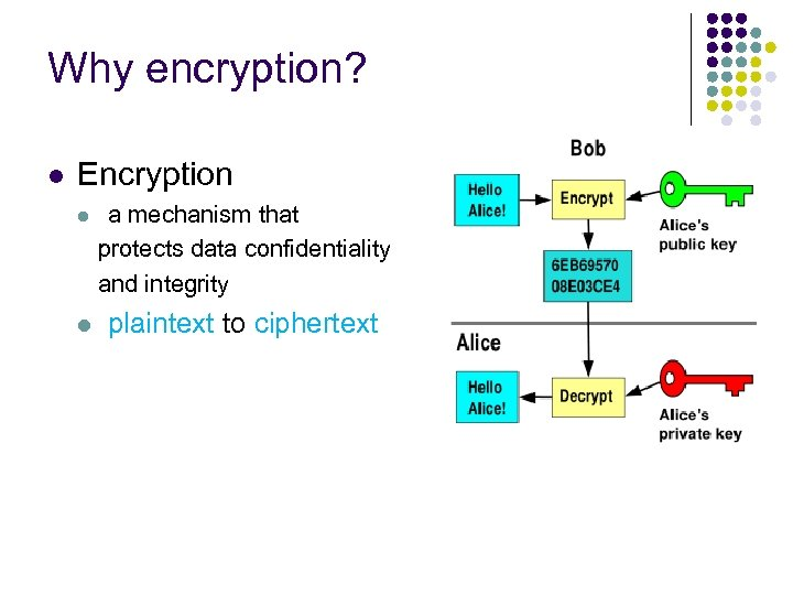 Why encryption? l Encryption l a mechanism that protects data confidentiality and integrity l