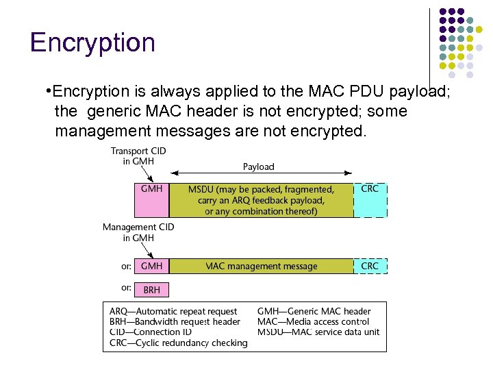 Encryption • Encryption is always applied to the MAC PDU payload; the generic MAC