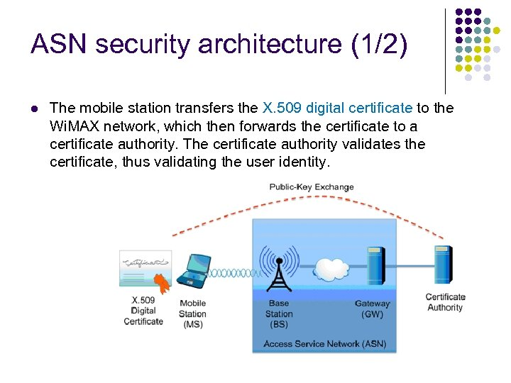 ASN security architecture (1/2) l The mobile station transfers the X. 509 digital certificate