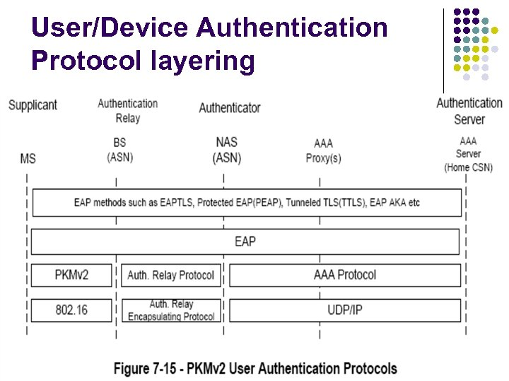 User/Device Authentication Protocol layering