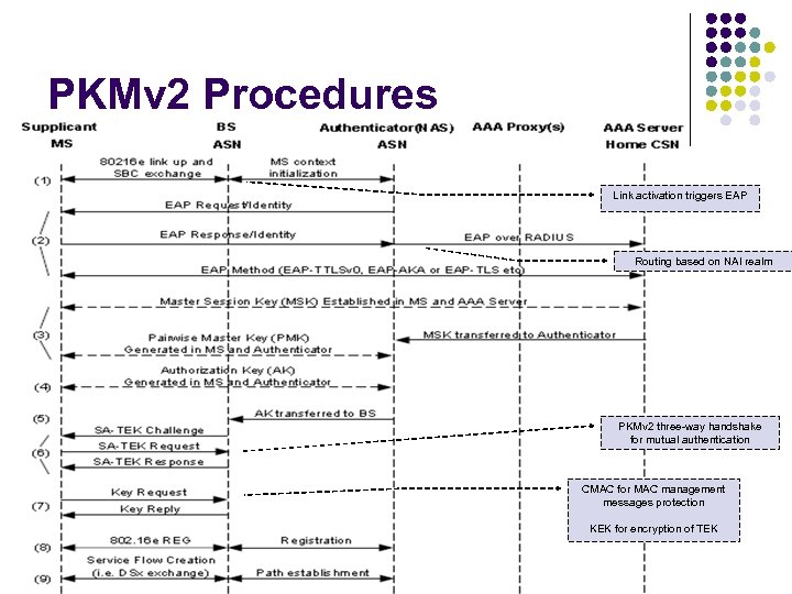 PKMv 2 Procedures Link activation triggers EAP Routing based on NAI realm PKMv 2