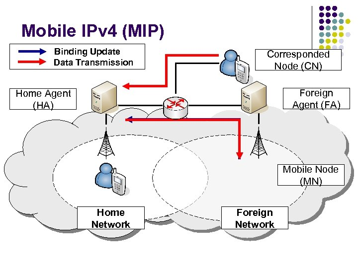 Mobile IPv 4 (MIP) Binding Update Data Transmission Corresponded Node (CN) Foreign Agent (FA)