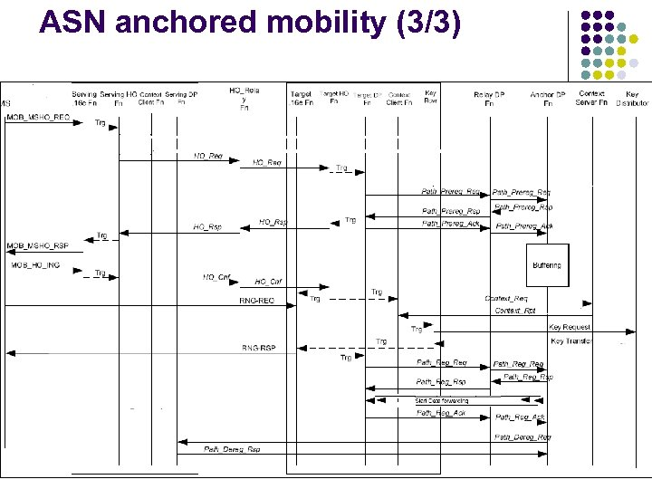ASN anchored mobility (3/3)