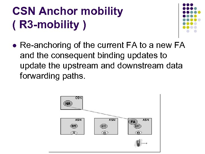 CSN Anchor mobility ( R 3 -mobility ) l Re-anchoring of the current FA