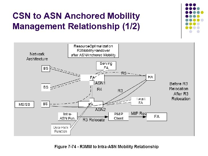 CSN to ASN Anchored Mobility Management Relationship (1/2)