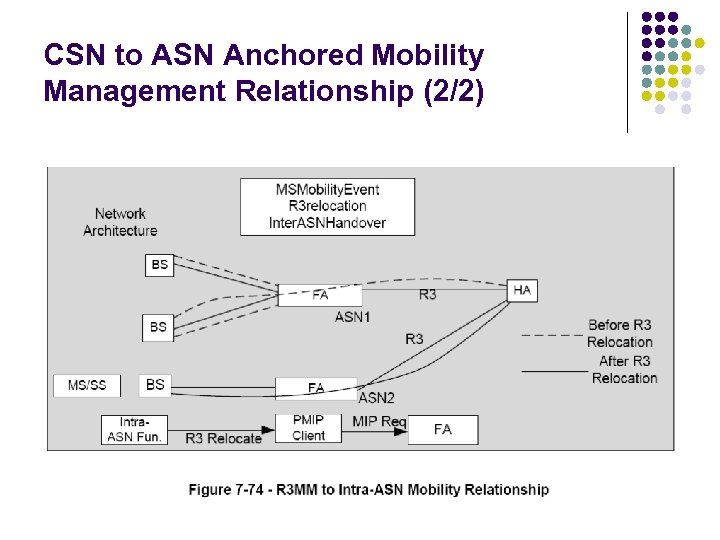 CSN to ASN Anchored Mobility Management Relationship (2/2)
