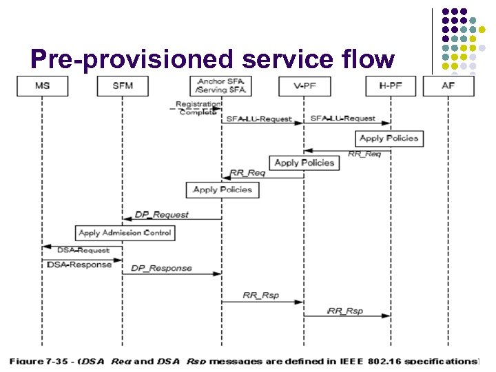 Pre-provisioned service flow