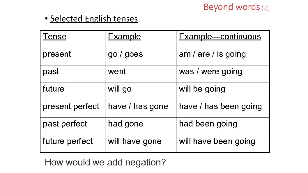 • Selected English tenses Beyond words (2) Tense Example—continuous present go / goes