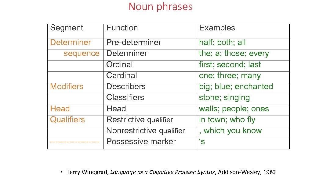 Noun phrases Segment Function Determiner Pre-determiner sequence Determiner Ordinal Cardinal Modifiers Describers Classifiers Head