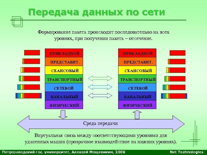 Передача данных по сети Формирование пакета происходит последовательно на всех уровнях, при получении пакета