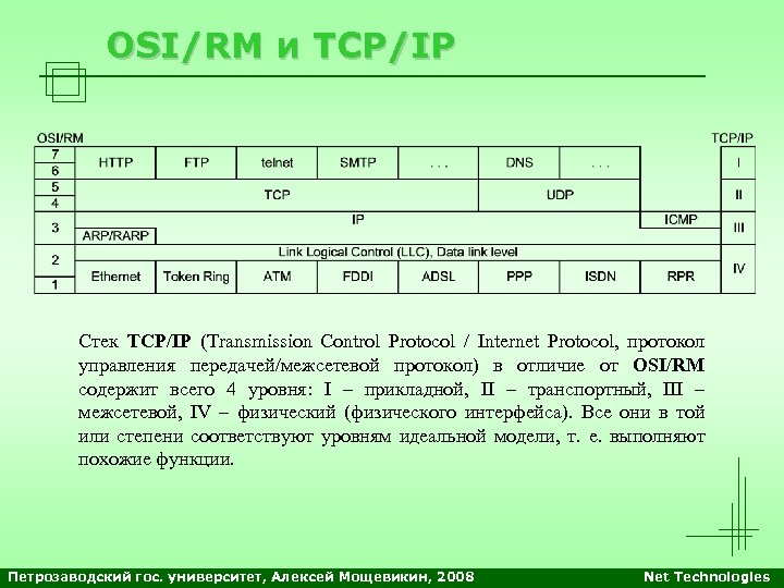 OSI/RM и TCP/IP Стек TCP/IP (Transmission Control Protocol / Internet Protocol, протокол управления передачей/межсетевой