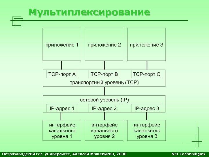 Мультиплексирование Петрозаводский гос. университет, Алексей Мощевикин, 2008 Net Technologies
