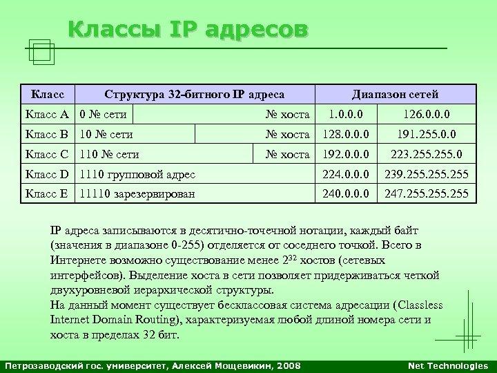 Классы IP адресов Класс Структура 32 -битного IP адреса Диапазон сетей Класс А 0