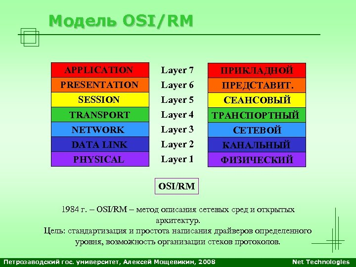 Модель OSI/RM APPLICATION PRESENTATION SESSION TRANSPORT NETWORK DATA LINK PHYSICAL Layer 7 Layer 6