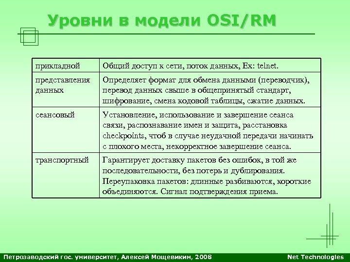 Уровни в модели OSI/RM прикладной Общий доступ к сети, поток данных, Ex: telnet. представления