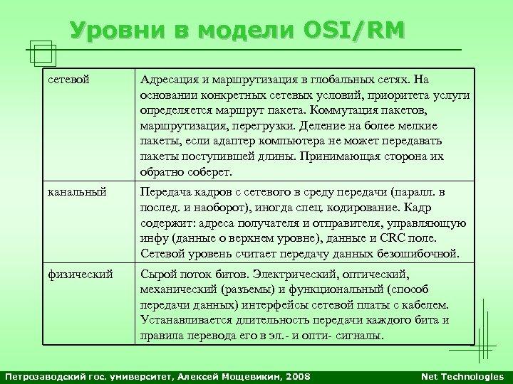 Уровни в модели OSI/RM сетевой Адресация и маршрутизация в глобальных сетях. На основании конкретных
