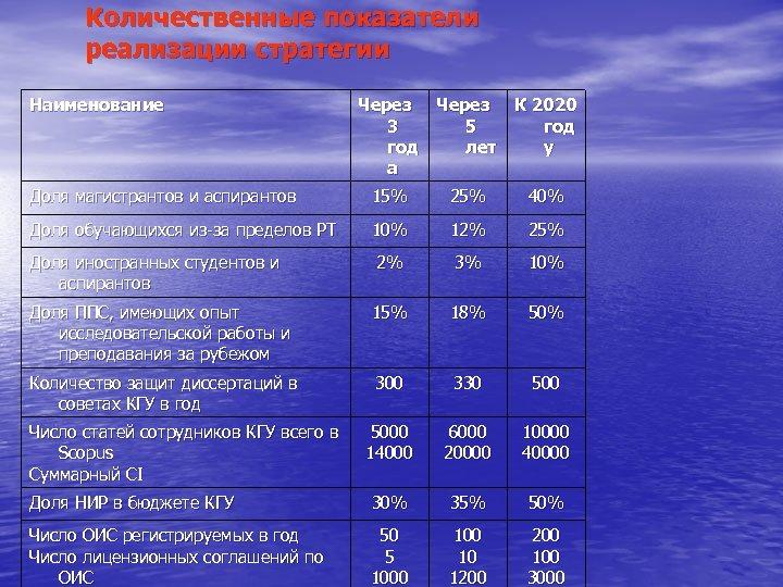 Количественные показатели реализации стратегии Наименование Через 3 год а Через 5 лет К 2020