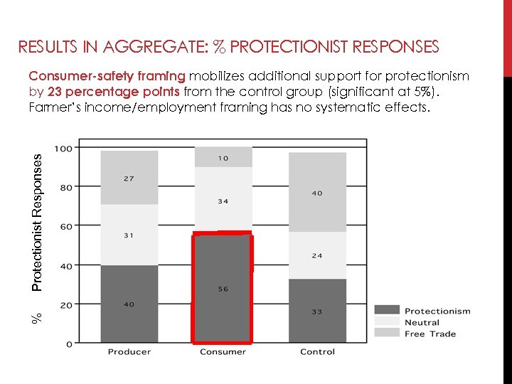 RESULTS IN AGGREGATE: % PROTECTIONIST RESPONSES % Protectionist Responses Consumer-safety framing mobilizes additional support