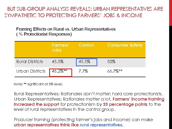 BUT SUB-GROUP ANALYSIS REVEALS: URBAN REPRESENTATIVES ARE SYMPATHETIC TO PROTECTING FARMERS' JOBS & INCOME