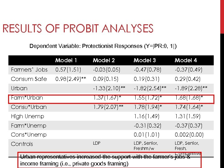RESULTS OF PROBIT ANALYSES Dependent Variable: Protectionist Responses (Y=|PR: 0, 1|) Model 1 Model