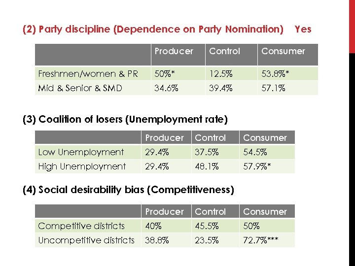 (2) Party discipline (Dependence on Party Nomination) Yes Producer Control Consumer Freshmen/women & PR