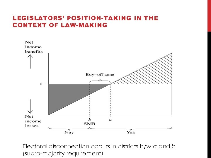 LEGISLATORS' POSITION-TAKING IN THE CONTEXT OF LAW-MAKING Electoral disconnection occurs in districts b/w a