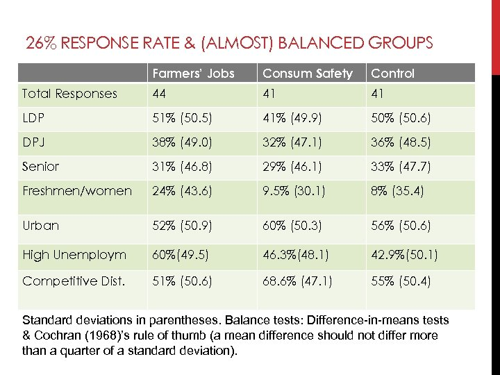 26% RESPONSE RATE & (ALMOST) BALANCED GROUPS Farmers' Jobs Consum Safety Control Total Responses
