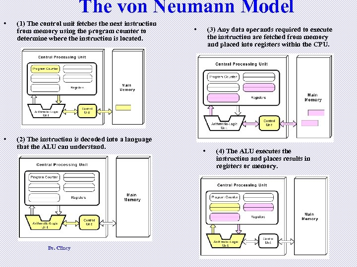 The von Neumann Model • (1) The control unit fetches the next instruction from