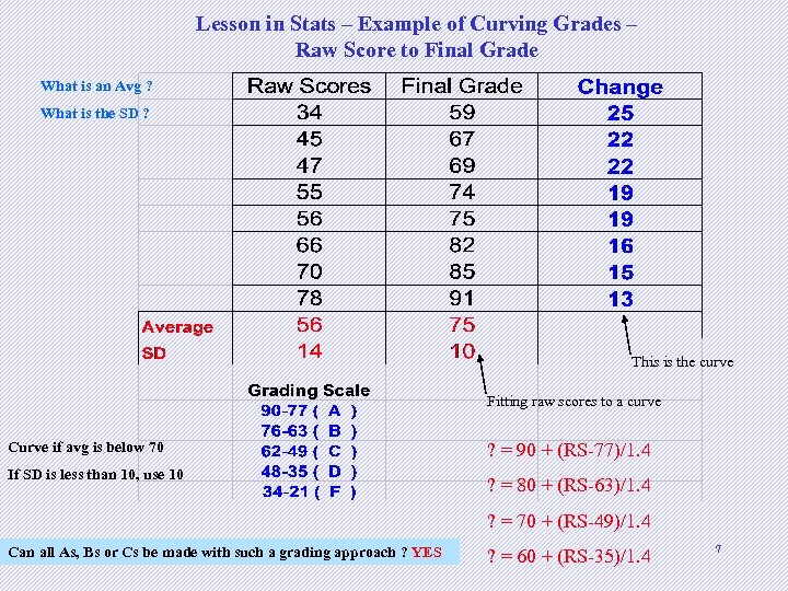 Lesson in Stats – Example of Curving Grades – Raw Score to Final Grade