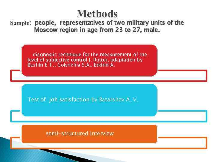 Methods Sample: people, representatives of two military units of the Moscow region in age