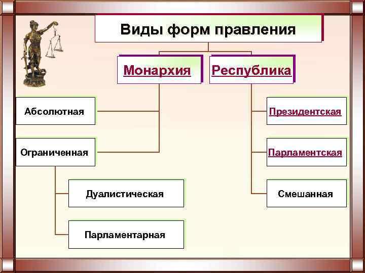Виды форм правления Монархия Республика Абсолютная Президентская Ограниченная Парламентская Дуалистическая Парламентарная Смешанная