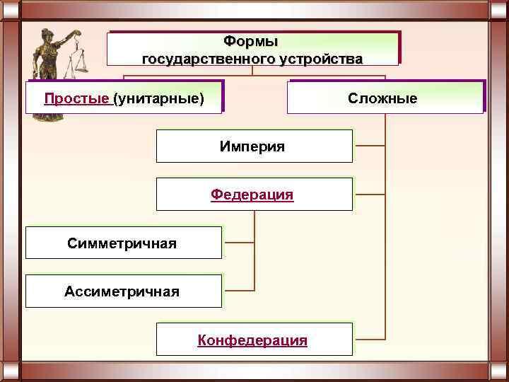 Формы государственного устройства Простые (унитарные) Сложные Империя Федерация Симметричная Ассиметричная Конфедерация