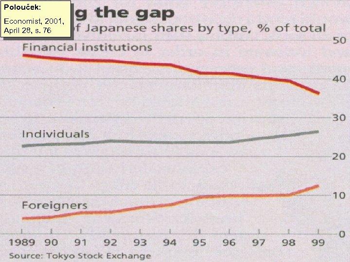 Polouček: Economist, 2001, April 28, s. 76