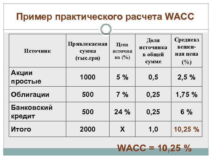 Пример практического расчета WACC Источник Привлекаемая Цена источни сумма ка (%) (тыс. грн) Доля