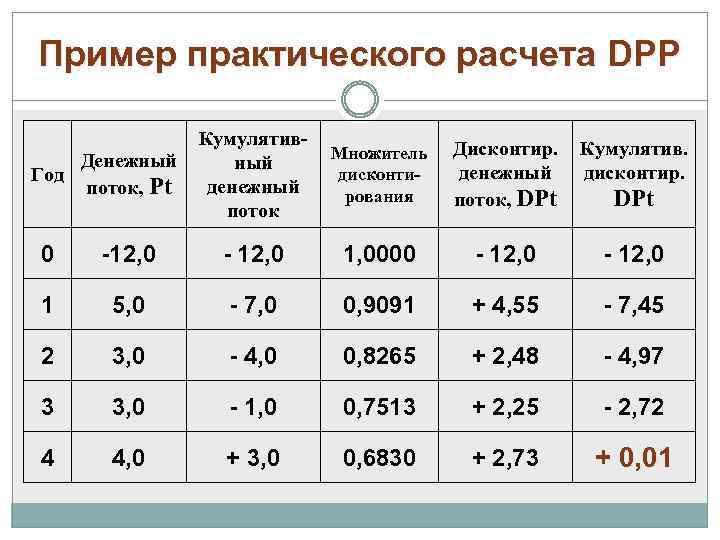 Пример практического расчета DPP Денежный Год поток, Рt Кумулятивный денежный поток Множитель дисконтирования Дисконтир.