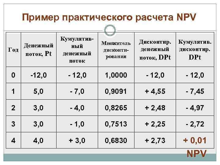 Пример практического расчета NPV Денежный Год поток, Рt Кумулятивный денежный поток Множитель дисконтирования Дисконтир.