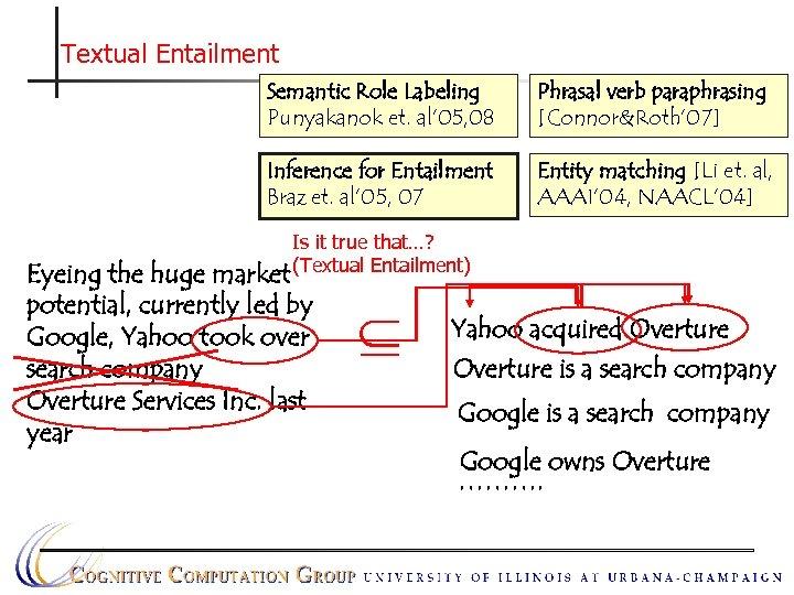 Textual Entailment Semantic Role Labeling Punyakanok et. al' 05, 08 Phrasal verb paraphrasing [Connor&Roth'