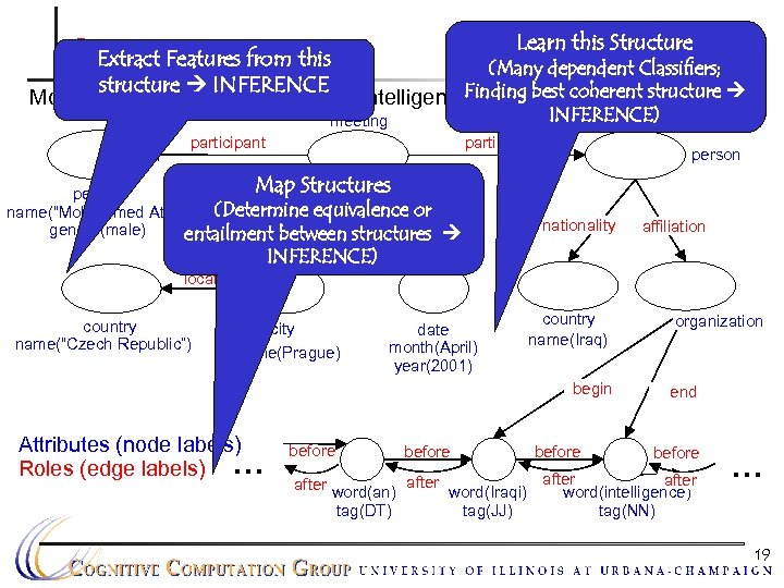 Learn this Structure Output Data this Extract Features from (Many dependent Classifiers; structure INFERENCE