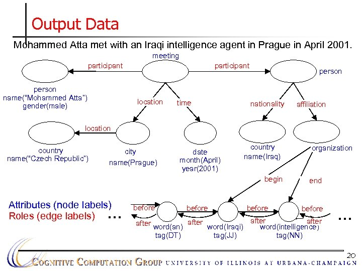 Output Data Mohammed Atta met with an Iraqi intelligence agent in Prague in April