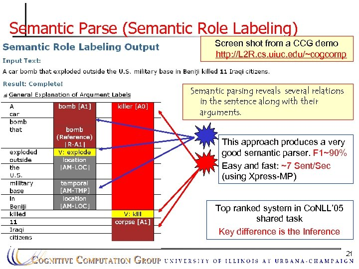 Semantic Parse (Semantic Role Labeling) Screen shot from a CCG demo http: //L 2