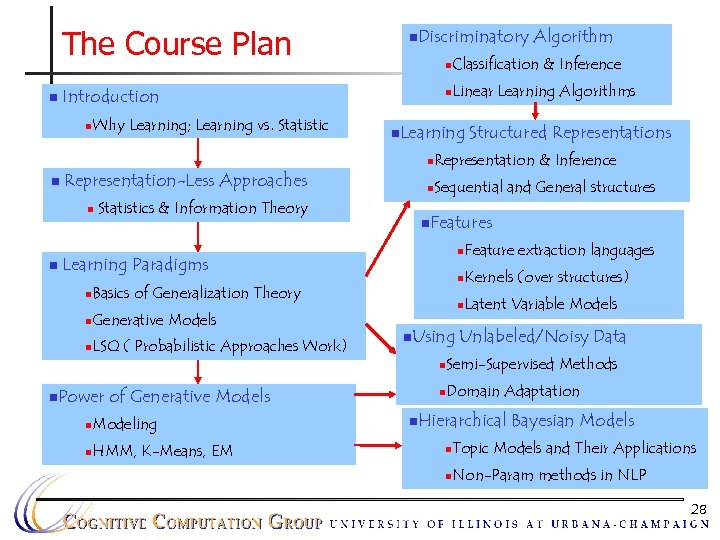 The Course Plan n n. Discriminatory n Why Learning; Learning vs. Statistic Classification &