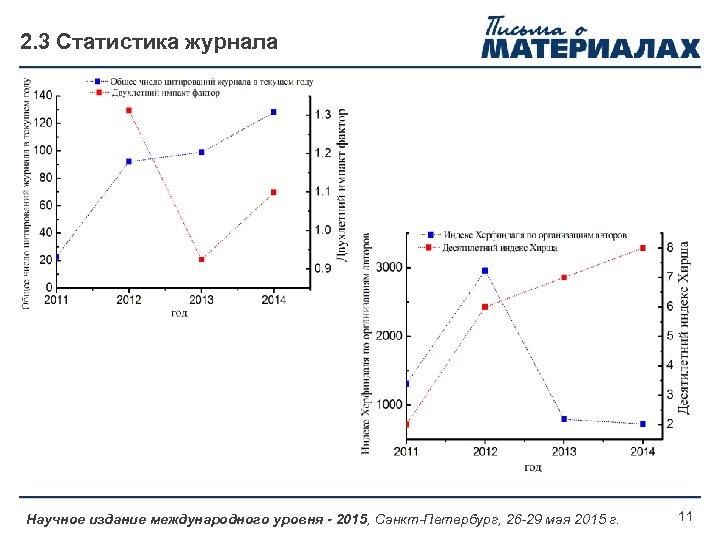 2. 3 Статистика журнала Научное издание международного уровня - 2015, Санкт-Петербург, 26 -29 мая