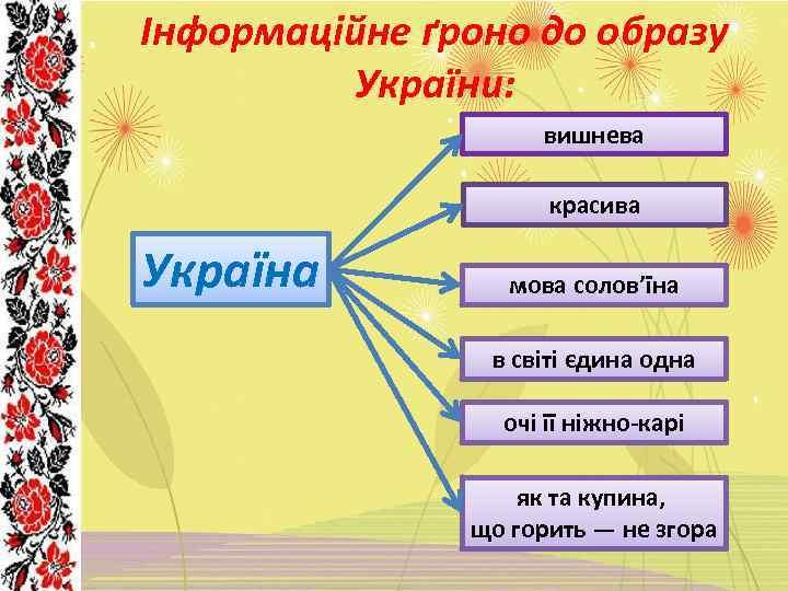 Інформаційне ґроно до образу України: вишнева красива Україна мова солов'їна в світі єдина одна