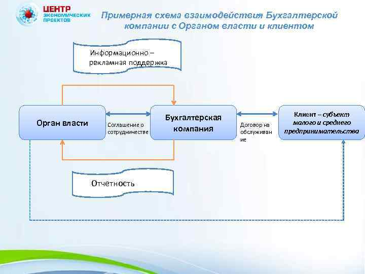 Примерная схема взаимодействия Бухгалтерской компании с Органом власти и клиентом Информационно – рекламная поддержка